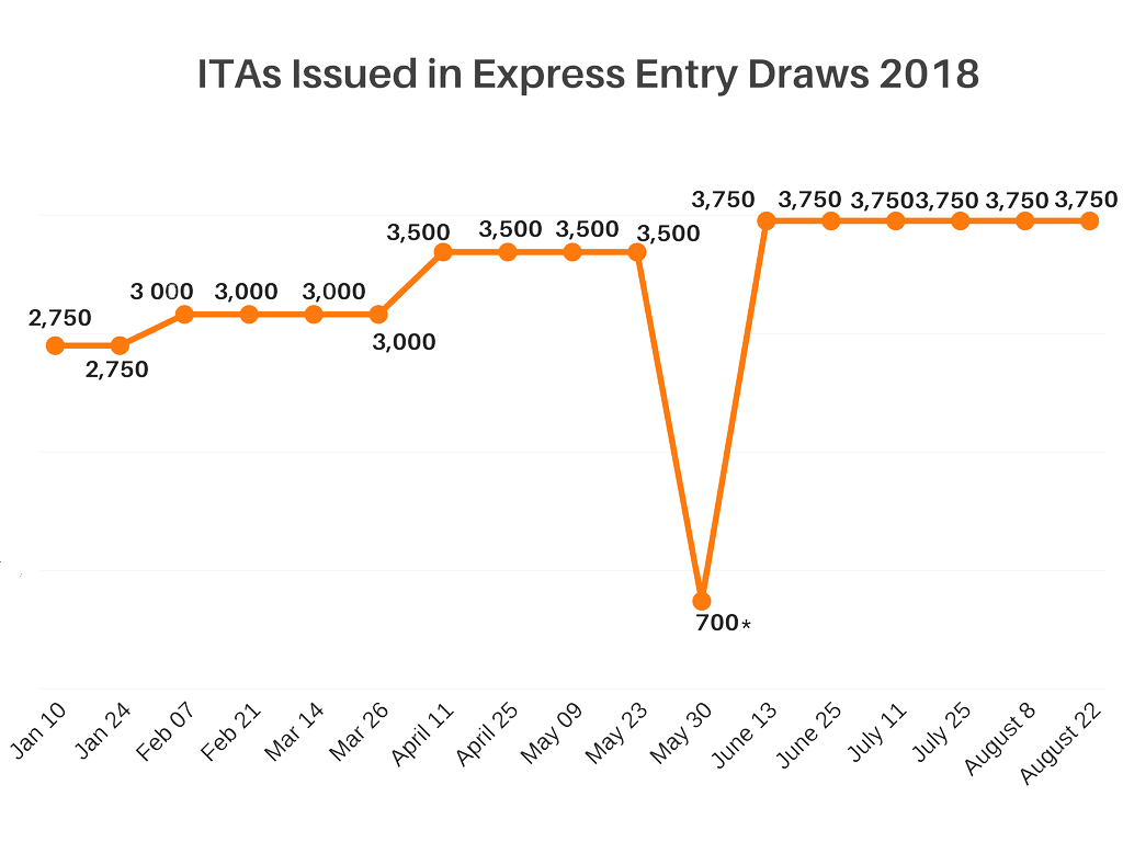 ITAs-issued-2018-draw-17