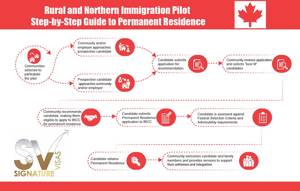Rural and Northern Immigration Pilot (RNIP) Process-Step By Step Guide